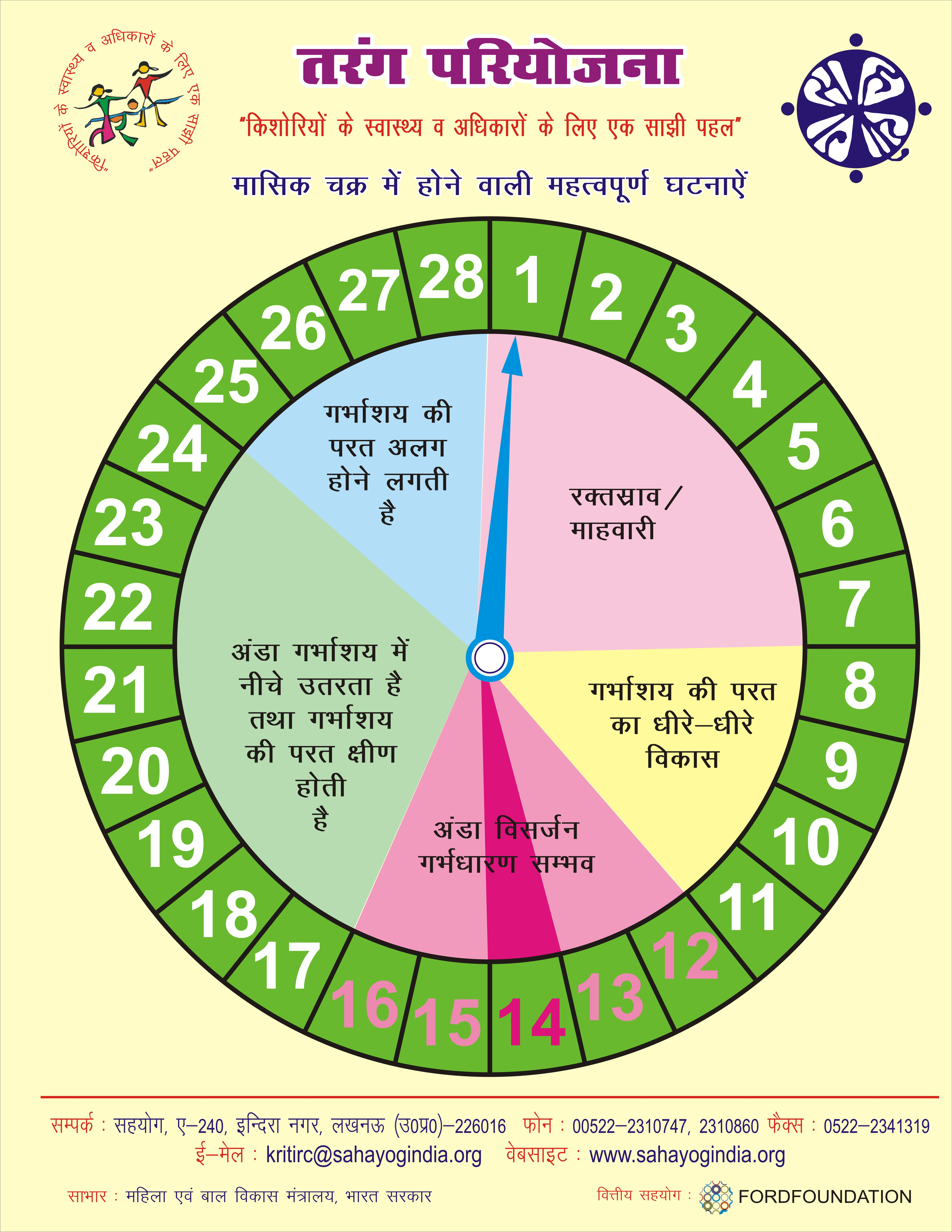 Menstruation cycle chart calculator how to calculate safe period